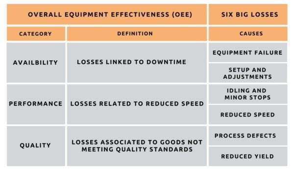 Table outlining the Overall Equipment Effectiveness (OEE) framework and Six Big Losses causes with definitions.